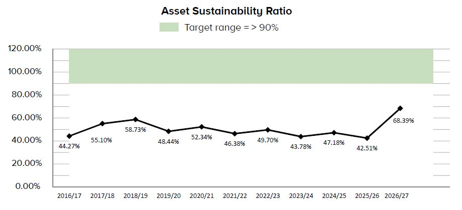 Asset sustainability ratio graph