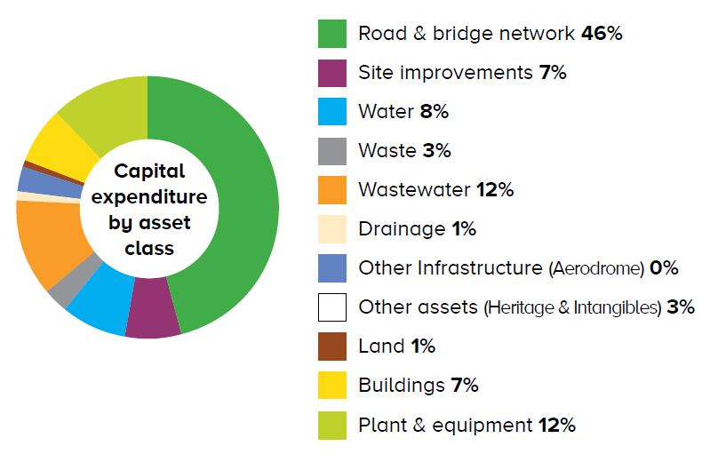 Capital expenditure by asset class