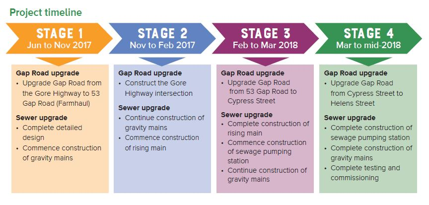 Pittsworth Industrial Precinct project timeline