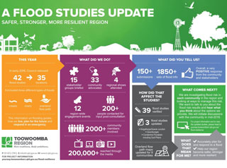 Flood Studies 2015 infographic