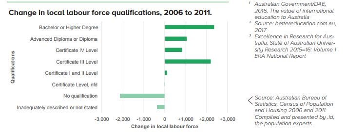 change in labour force qualifications education profile