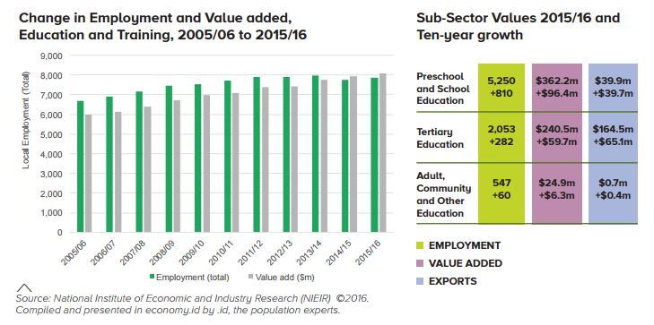 employment and subsector values graph education profile