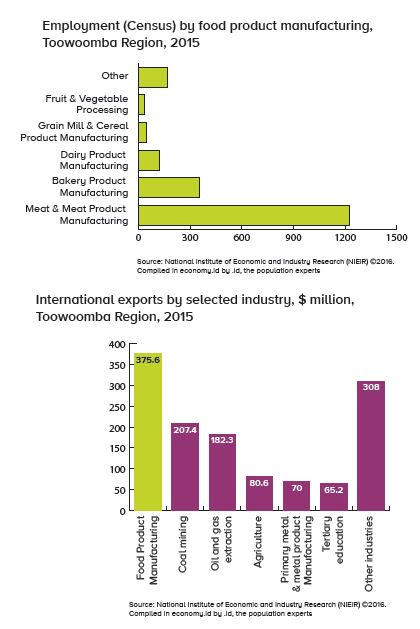 Food product industry statistics