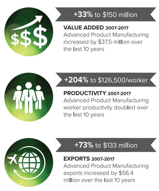 manufacturing graphic