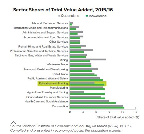 sector shares educational profile graph